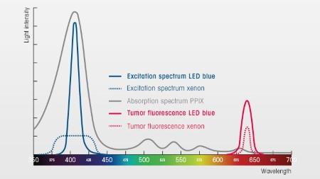 System blue PDD 17